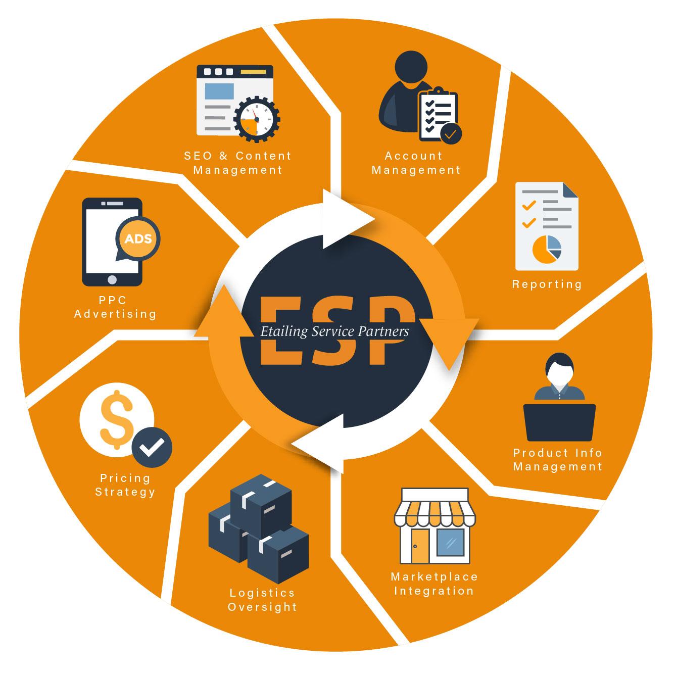 Services Description Information